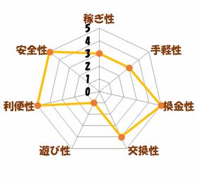 レーダーチャート(ハピタス)
