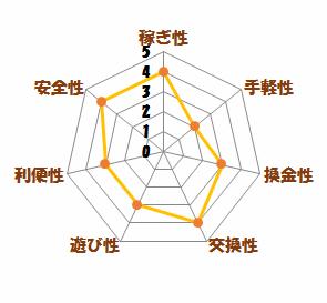 レーダーチャート(インカム)