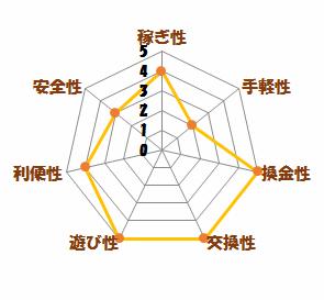 レーダーチャート(げん玉)