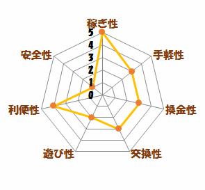 レーダーチャート(i2i)
